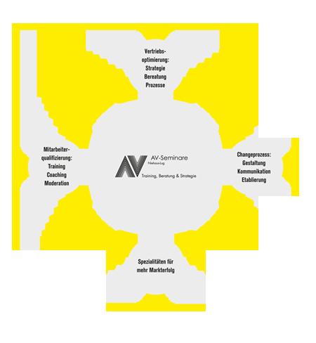 AV-Seminare Niehaus-Lug